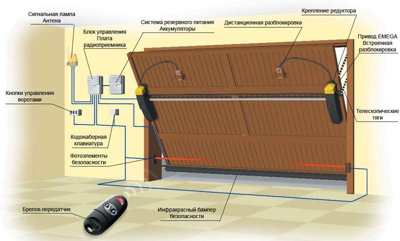 Ворота для гаража как правильно сделать