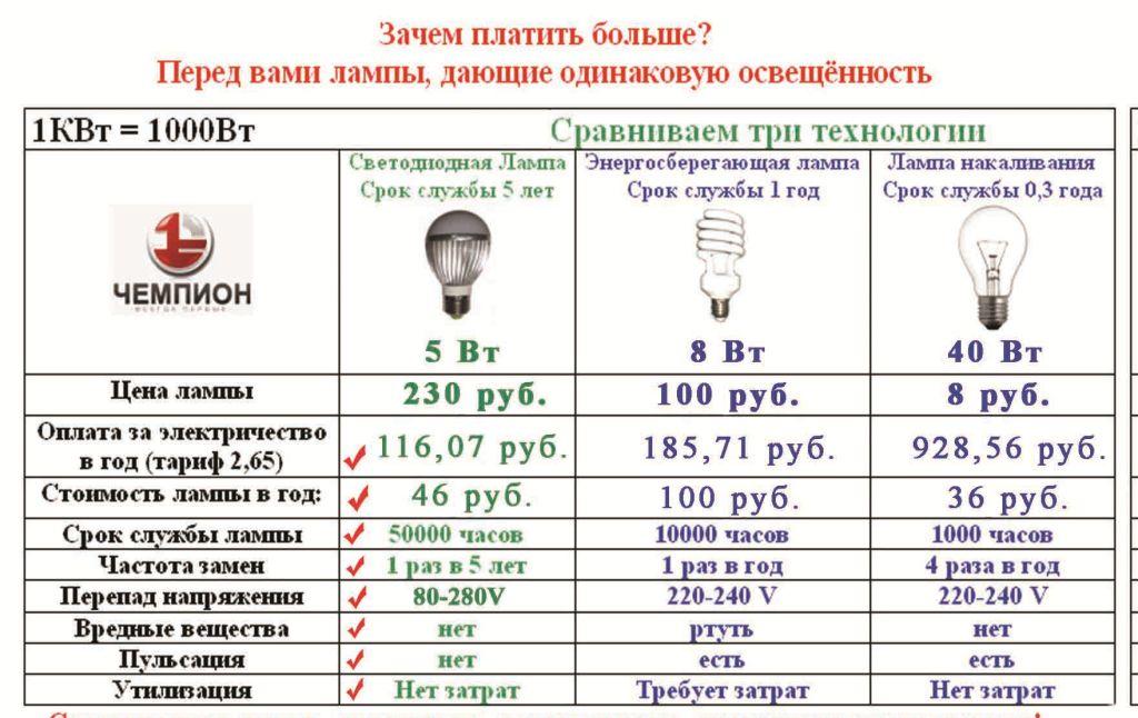 часто, уменьшить мощность лампы накаливания может быть