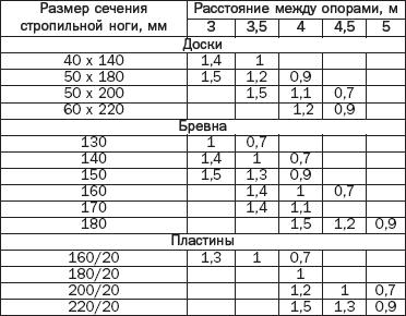 Таблица 2. Допустимые расстояния между стропилами