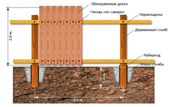 Так выглядит классическая конструкция деревянного забора