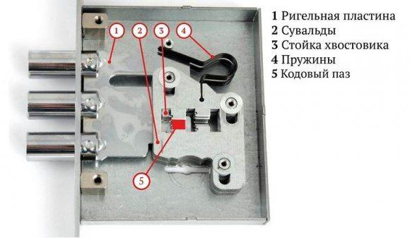 Так выглядит общая схема сувальдного замка.