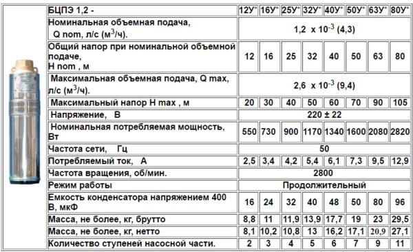 Технические характеристики модельного ряда БЦПЭ-1,2.
