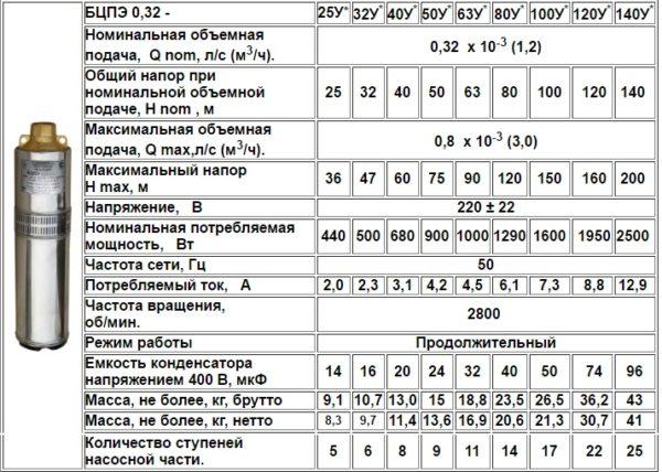 Технические характеристики модельного ряда БЦПЭ-0,32.