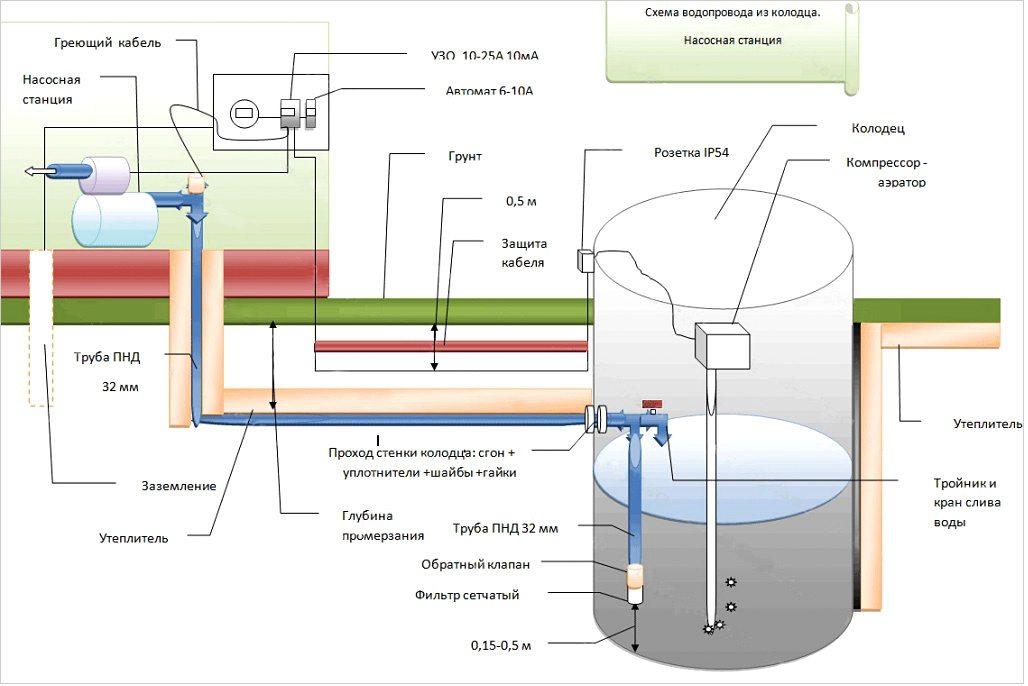 Как провести воду в дом своими руками схема
