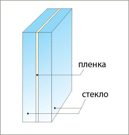 Триплекс состоит из нескольких слоев