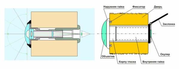 Угол обзора зависит от формы и расположения линзы