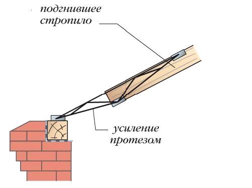 Строим крыша гаража своими руками 90