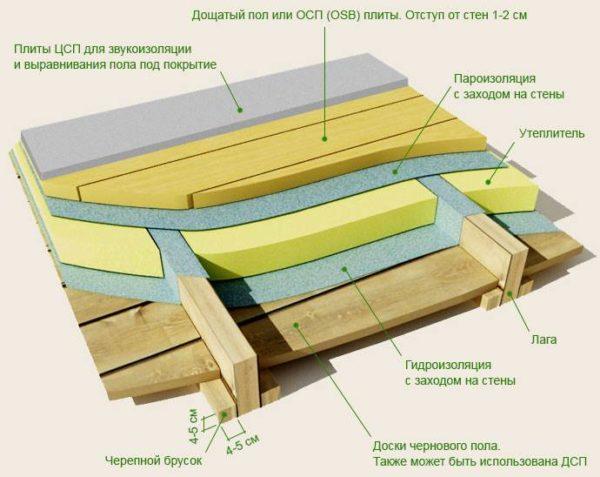 Утепление минватой нуждается в защите от сырости. Снизу и сверху оно прокладывается двумя слоями парогидроизоляционной пленки.