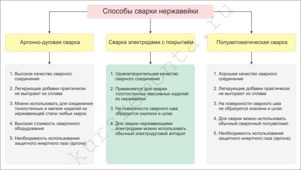 В таблице показаны сравнительные характеристики некоторых способов сваривания нержавейки.