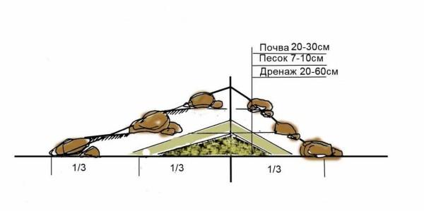 Вариант формирования горки на ровной поверхности