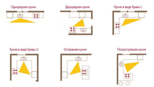 Варианты «кухонного треугольника» для наилучшей функциональности
