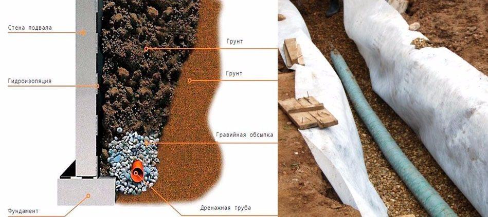 Как правильно сделать дренаж при глинистой почве на участке
