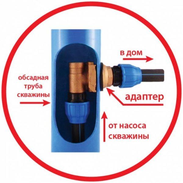 Адаптер для скважин конструкция удобная и неприхотливая.
