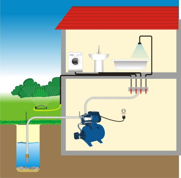 Чтобы воду на даче не пришлось таскать ведрами из колодца, нужно потрудиться над созданием эффективной системы