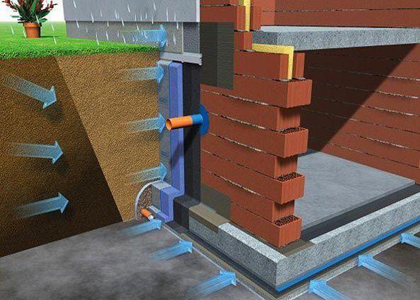 Давление грунтовых вод на фундамент.