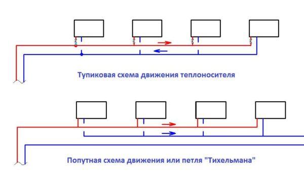 Две разновидности двухтрубной разводки. Петле Тихельмана, в отличие от тупиковой схемы, балансировка не нужна.