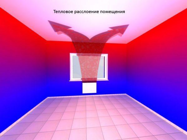 Движение конвекционных воздушных потоков в отапливаемой радиатором комнате.