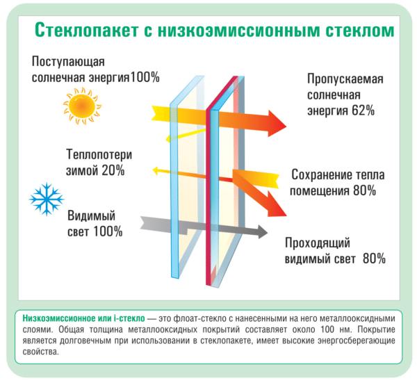 Энергосберегающий стеклопакет пропускает почти весь видимый свет, но задерживает инфракрасное излучение.