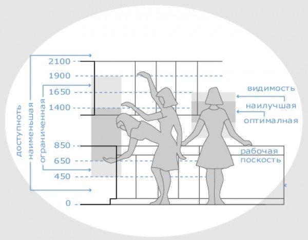 Эргономичность кухни — это производительность использования площади при минимальной вероятности ошибок