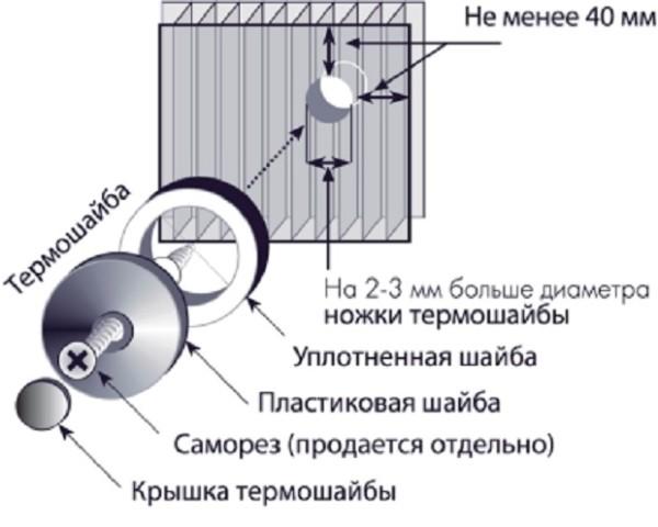 Если установка забора производится с использованием термошайб, то эта схема поможет разобраться в рабочем процессе