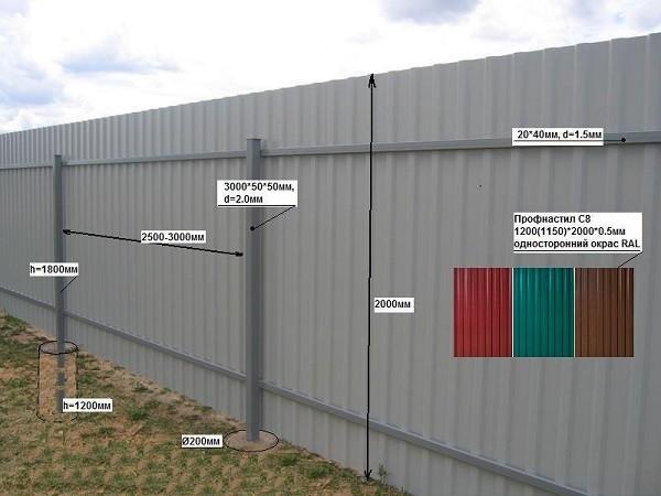Эта схема наглядно показывает, какие материалы и где используются при устройстве ограждения
