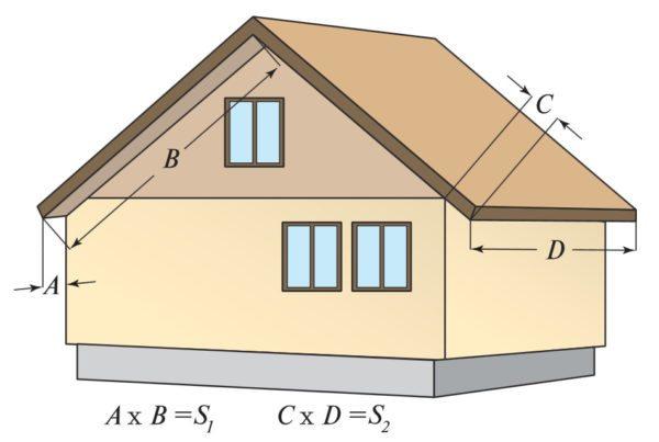 Это формула расчета софитов по длине и ширине свесов