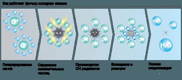Фильтрация воздуха холодным плазменным фильтром. Им нейтрализуются запахи и задерживаются мелкие частицы пыли.