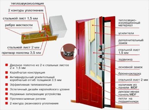 Конструкция двери с высоким уровнем шумоизоляции