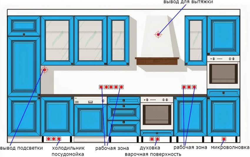 Примерный план расположения розеток на кухне