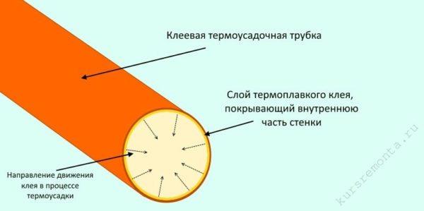 Главная особенность клеевой трубки – наличие клея на внутренней стороне её стенки
