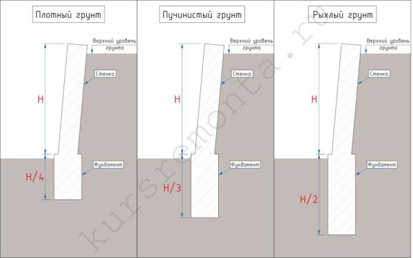 Глубина фундамента рассчитывается в зависимости от типа грунта на участке.