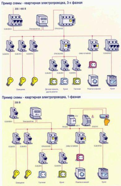ГОСТ 2.755-87 подробно описывает все используемые при составлении схемы однофазной квартирной электропроводки обозначения
