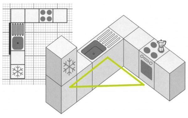 Холодильник, моечная зона и плита образуют рабочий треугольник