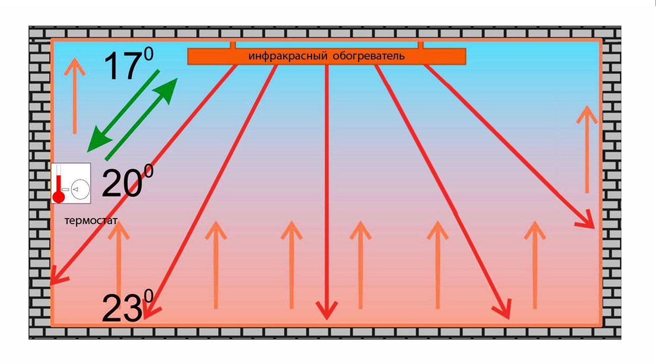 Инфракрасный обогрев: распределение температур — то же, что при внутрипольном отоплении.