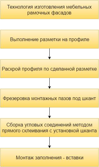 Инструкция изготовления