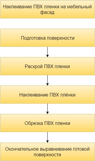 Инструкция самостоятельного наклеивания ПВХ покрытия