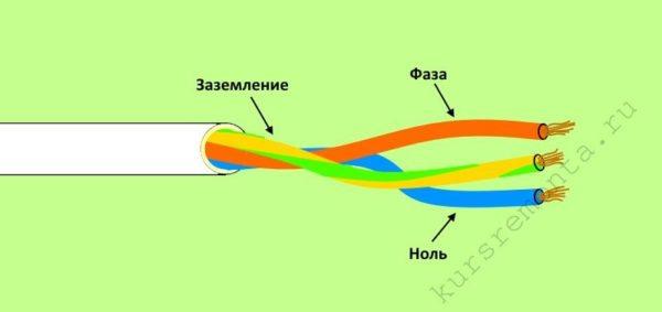 Кабель современной проводки имеет дополнительно третий провод, отвечающий за заземление