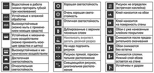 Классификация и типизация обоев