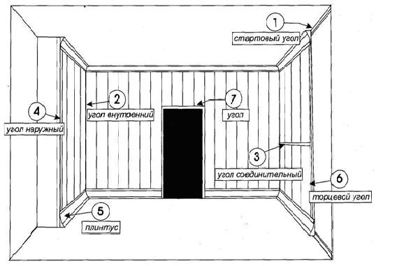 Комплектующие рассчитываются исходя из особенностей помещения