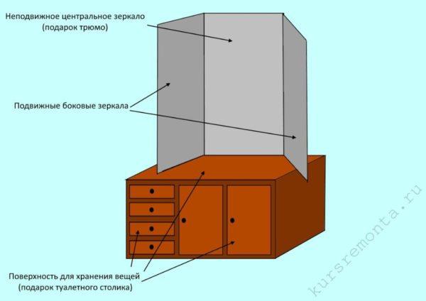 Конструкционная схема трельяжа, наглядно демонстрирующая элементы, позаимствованные у других предметов мебели