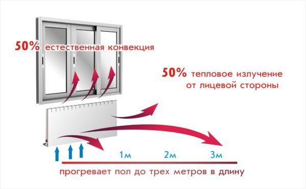 Конвекция и инфракрасное излучение на равных участвуют в теплообмене радиатора с окружающей его средой.