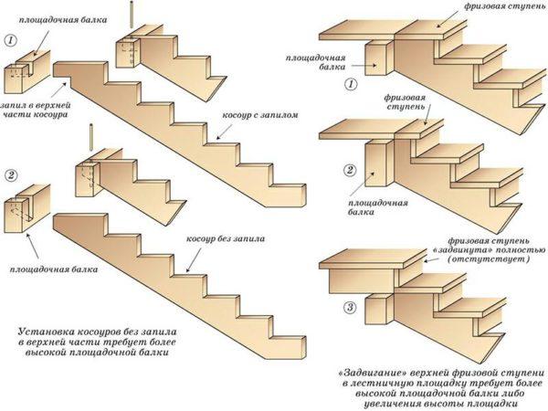 Косоуры обеспечивают лестницу наибольшей прочностью