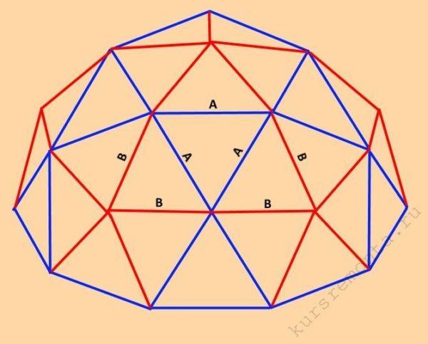 Купол в геодезическом доме формируется по схеме Бакминстера Фуллера (одинаковыми цветами обозначены грани одинаковых размеров)