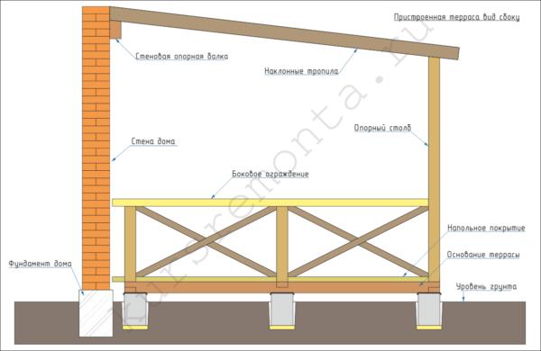 Между основанием террасы и несущими элементами дома должен оставаться зазор шириной 50-100 мм.