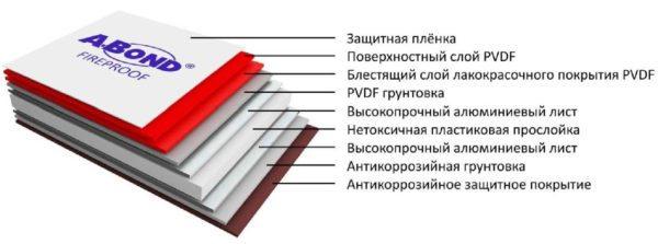 Многослойная структура изделий обеспечивает им хорошие эксплуатационные характеристики