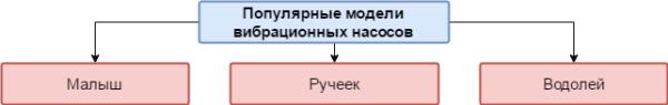 Модели насосов
