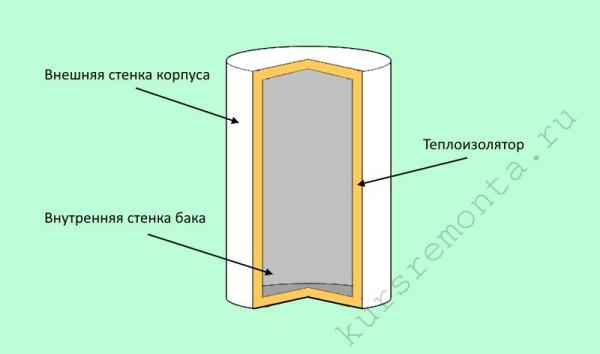 На схематическом изображении корпуса бойлера в разрезе можно увидеть основные слои его конструкции