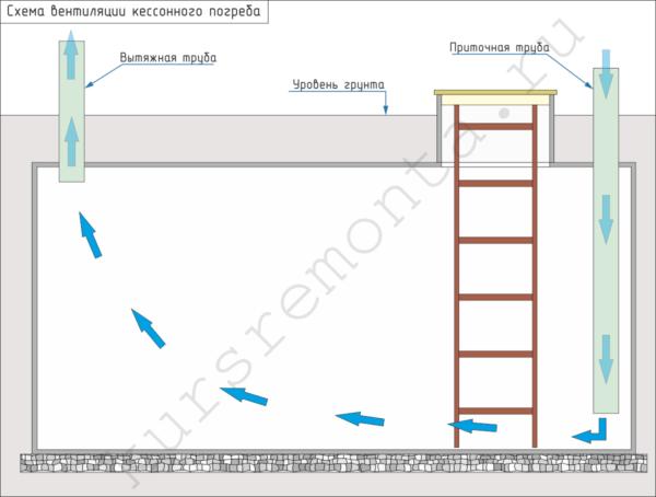 На схеме изображен процесс циркуляции воздуха правильно спроектированной приточно-вытяжной вентиляции.