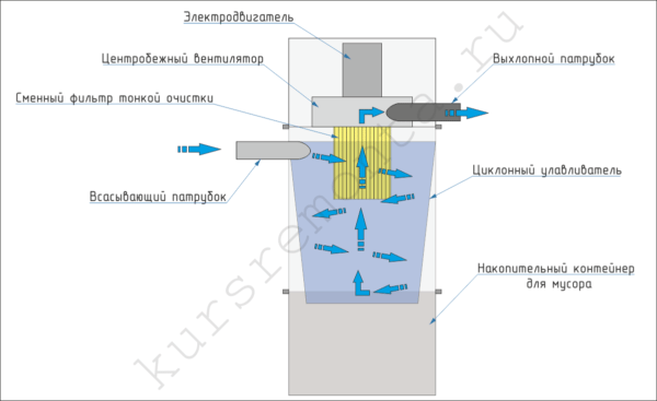 На схеме показано устройство силового блока и движение потоков воздуха с пылью внутри фильтрующего элемента.
