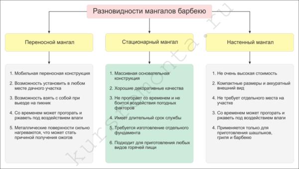 На схеме показаны основные свойства различных видов мангалов для барбекю.